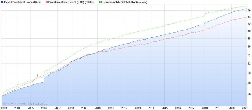 Die besten Deka Immobilienfonds der letzten 10 Jahre im Chart