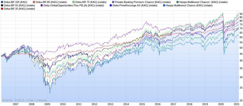 Die besten Deka Mischfonds der letzten 10 Jahre im Chart