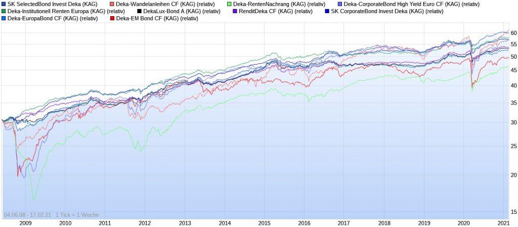 Die besten Deka Rentenfonds der letzten 10 Jahre im Chart