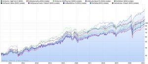 Die besten Union Investment Fonds der letzten 10 Jahre im Chart