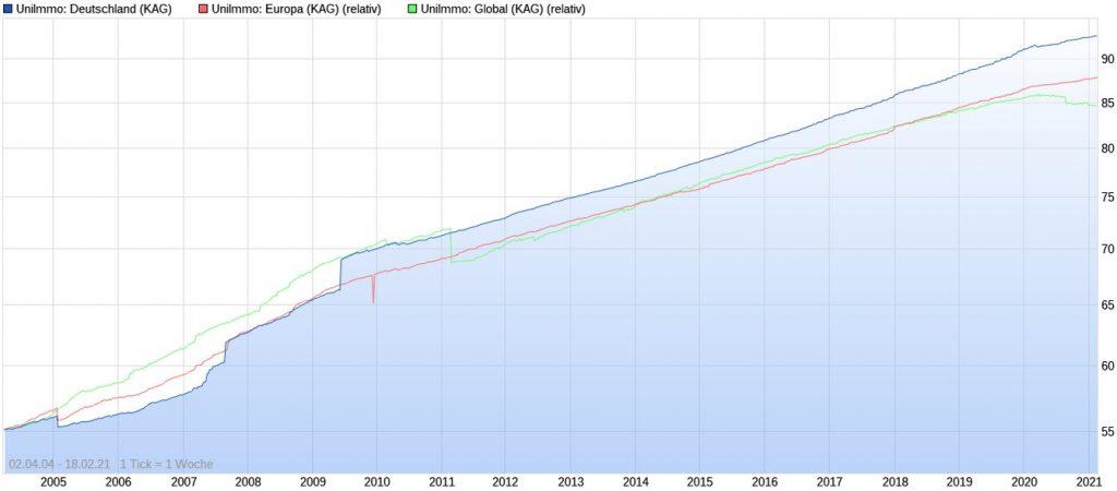 Die besten Union Investment Immobilienfonds der letzten 10 Jahre im Chart