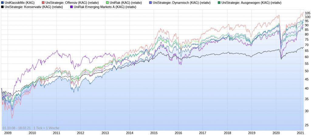 Die besten Union Investment Mischfonds der letzten 10 Jahre im Chart
