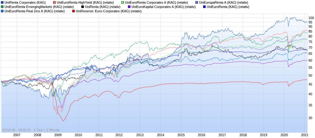Die besten Union Investment Rentenfonds der letzten 10 Jahre im Chart