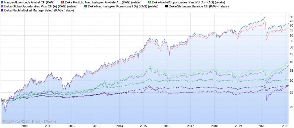 Die besten nachhaltigen Deka Fonds der letzten 10 Jahre im Chart