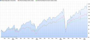 Die besten nachhaltigen Union Investment Fonds der letzten 3 Jahre im Chart