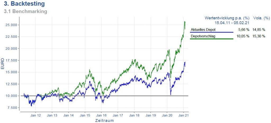 Emerging Markets passiver Ansatz (blau) vs. aktiver Ansatz (grün)