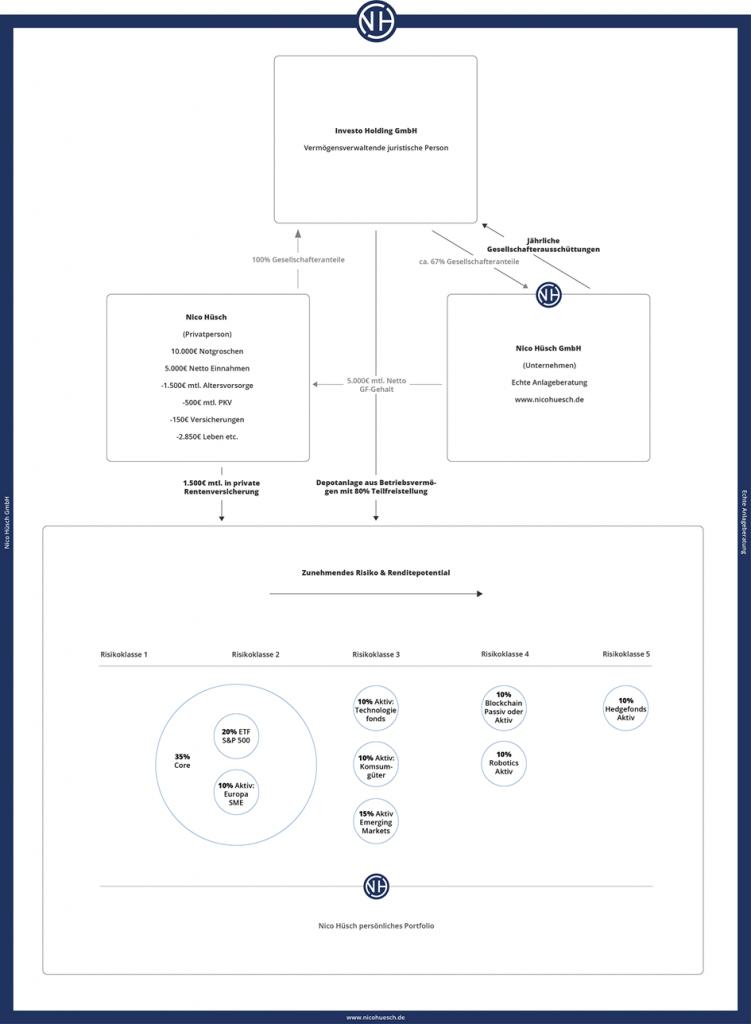 Geldanlage-Konzept-Nico-Hüsch-GmbH-mit-Holding