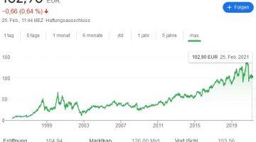 SAP Aktie im Chart