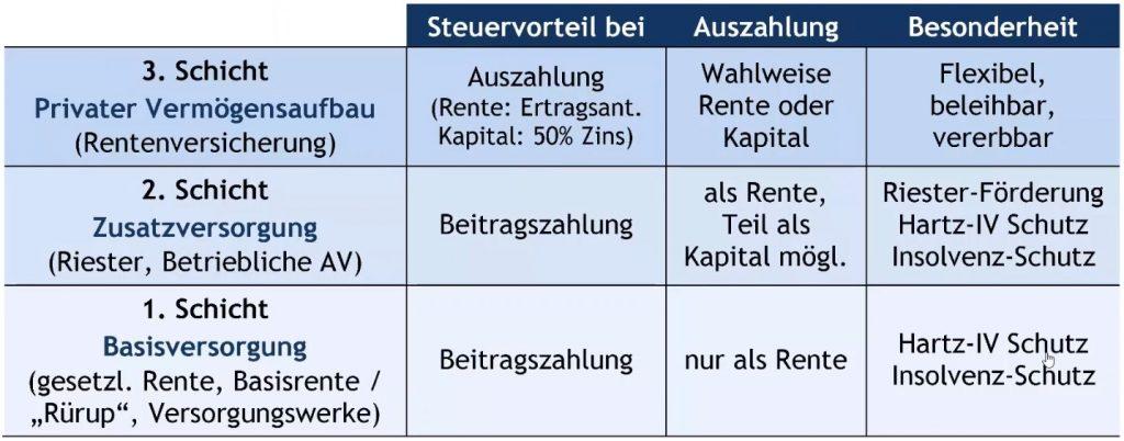 Übersicht der 3 Vorsorge-Schichten bei Dr. Schlemann