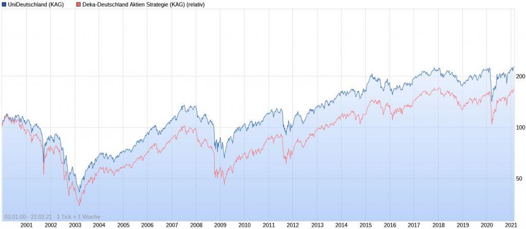 UniDeutschland vs. Deka-Deutschland Aktien Strategie seit 2000