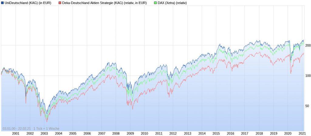 UniDeutschland vs. Deka-Deutschland Aktien Strategie vs. DAX seit 2000