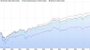 UniGlobal und UniFavorit Aktien vs. Deka-GlobalChampions und AriDeka seit 2007