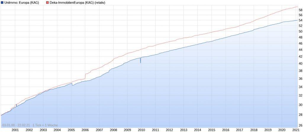 UniImmo Europa vs. Deka-ImmobilienEuropa seit 2000