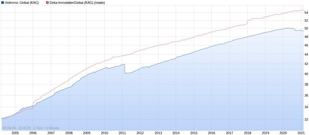 UniImmo Global vs. Deka-ImmobilienGlobal seit 2004