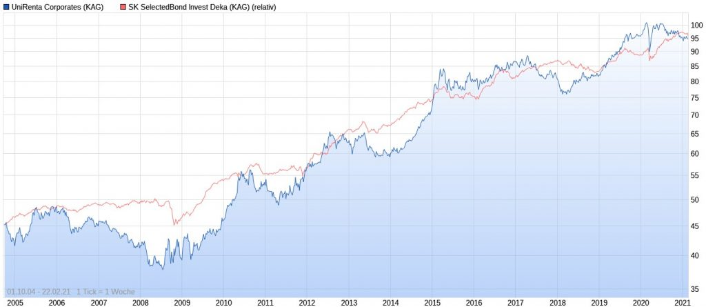 UniRenta Corporates vs. SK SelectedBond Invest Deka seit 2004
