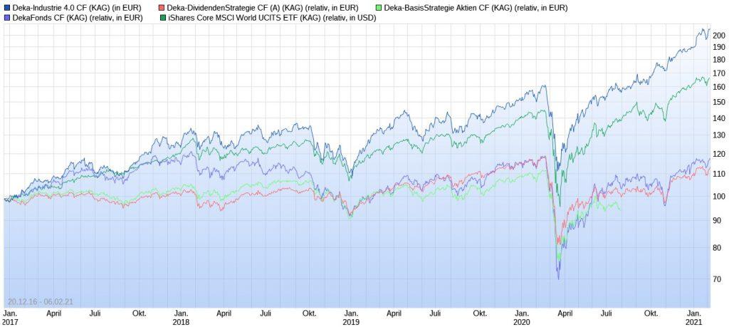 Wertentwicklungs-Vergleich Deka-Aktienfonds vs. iShares Core MSCI World