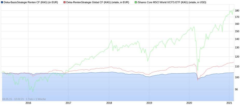 Wertentwicklungs-Vergleich Deka-Rentenfonds vs. iShares Core MSCI World