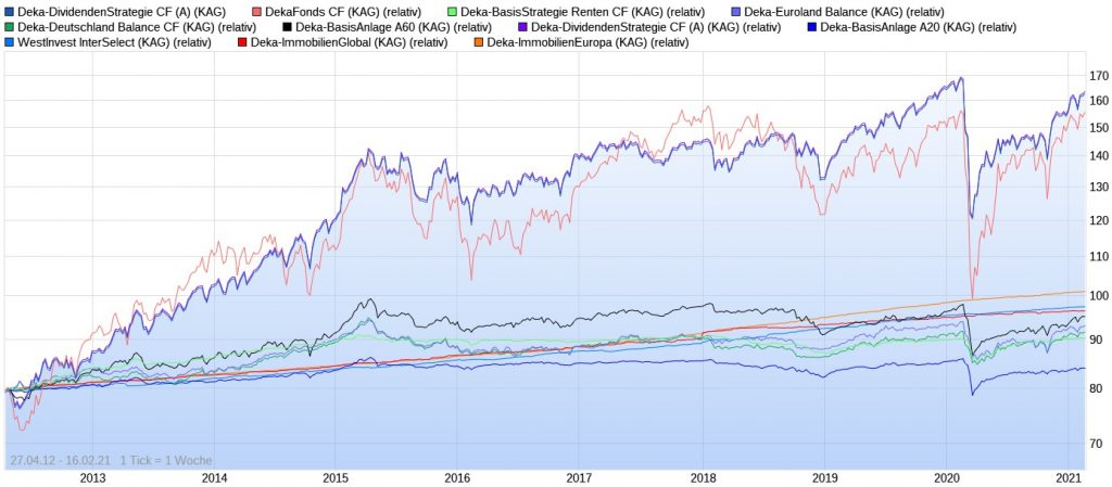 Wertentwicklungs-Vergleich aller Deka Fonds
