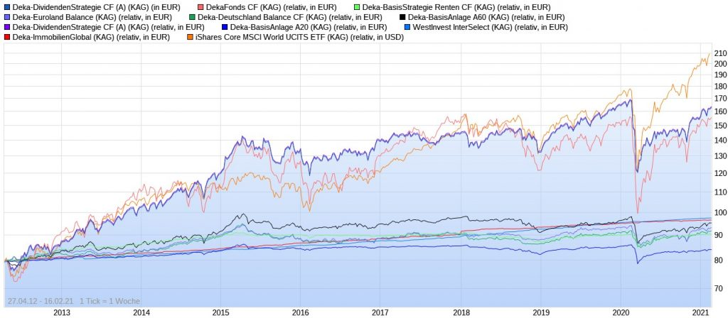 Wertentwicklungs-Vergleich aller Deka Fonds vs. iShares Core MSCI World ETF