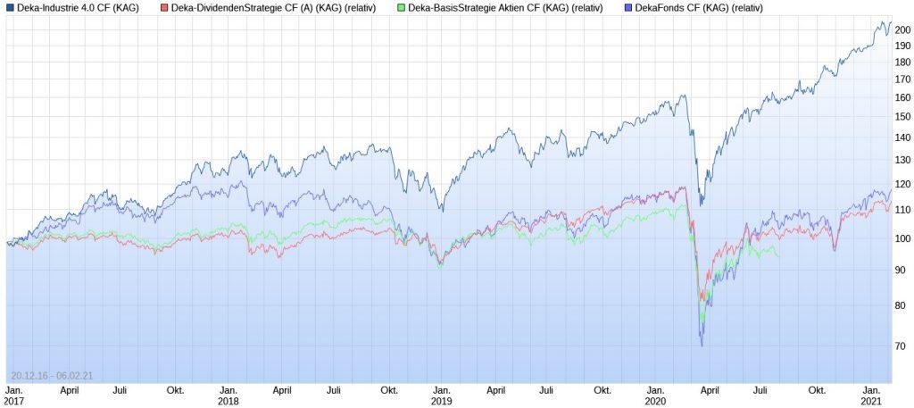 Wertentwicklungs-Vergleich der Aktienfonds von Deka Investments