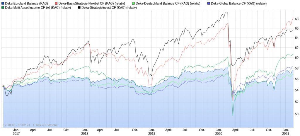 Wertentwicklungs-Vergleich der Mischfonds von Deka Investments