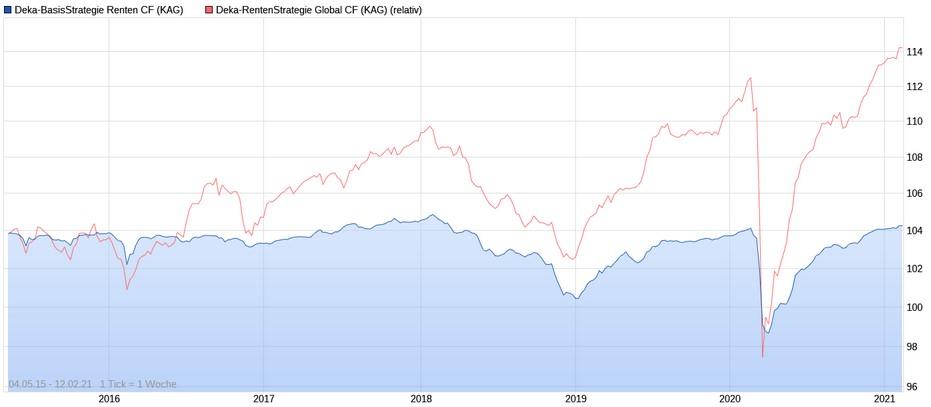 Wertentwicklungs-Vergleich der Rentenfonds von Deka Investments