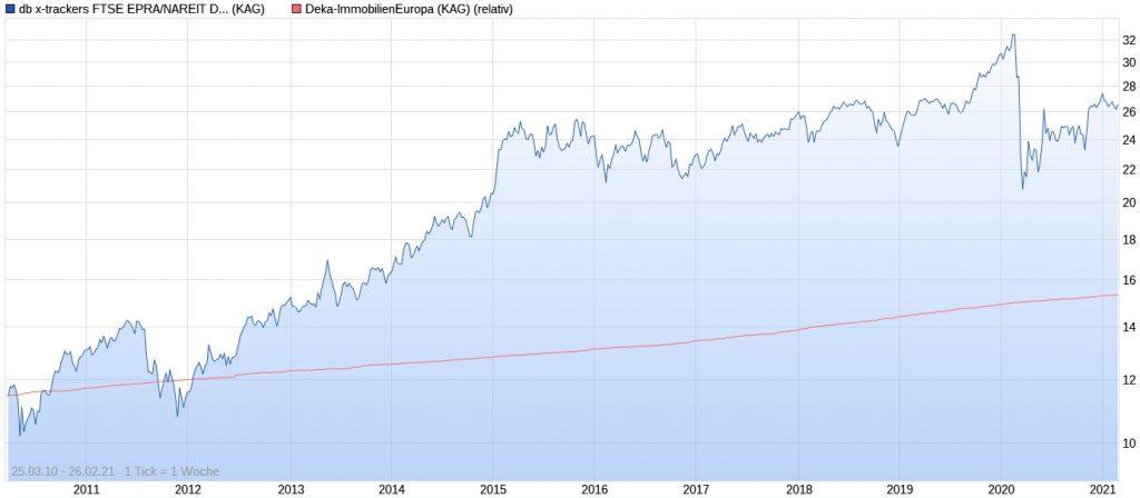 db x-trackers FTSE EPRA NAREIT Developed Europe Real Estate ETF vs. Deka-ImmobilienEuropa seit 2010