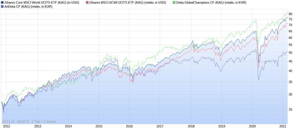 iShares Core MSCI World ETF vs. iShares MSCI ACWI ETF vs. Deka-GlobalChampions vs. AriDeka seit 2011
