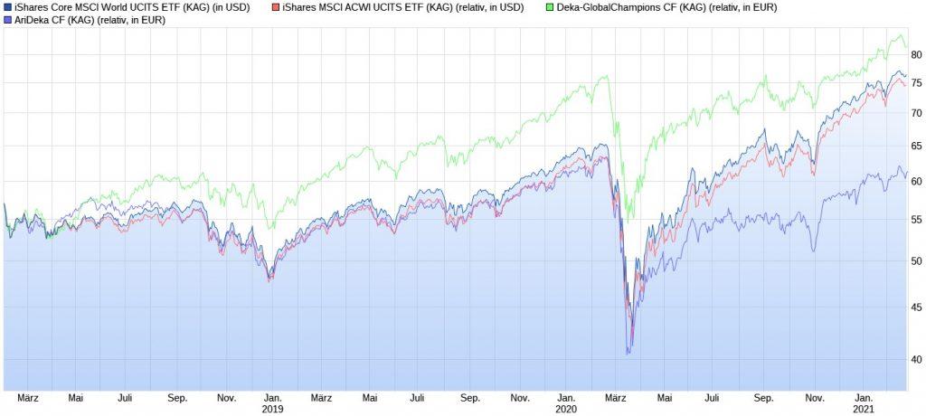 iShares Core MSCI World ETF vs. iShares MSCI ACWI ETF vs. Deka-GlobalChampions vs. AriDeka seit 2018