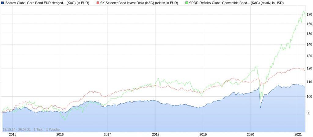 iShares Global Corp Bond EUr Hedged ETF vs. SK SelectedBond Invest Deka vs. SPDR Refinitiv Global Convertible Bond ETF seit 2014