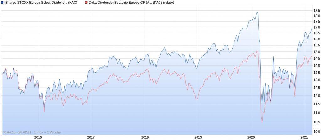 iShares STOXX Europe Select Dividend vs. Deka-Dividendenstrategie Europa