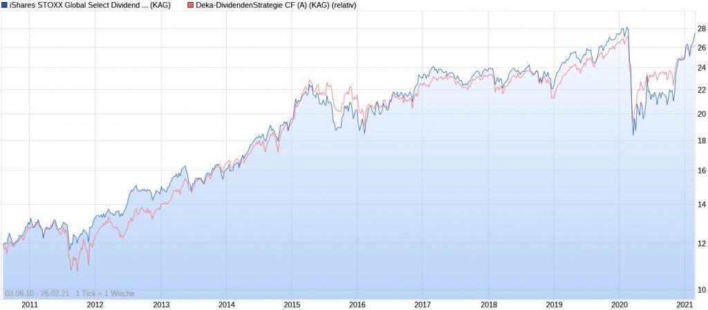 iShares STOXX Global Select Dividend vs. Deka-DividendenStrategie seit 2010