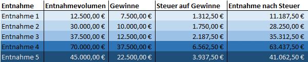 Besteuerung der einzelnen ETF-Entnahmen und Entnahmehöhe nach Versteuerung