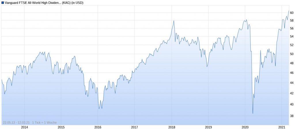 ETF-Erfahrungen-mit-Vanguard-FTSE-All-World-High-Dividend-Yield-ETF-im-Chart