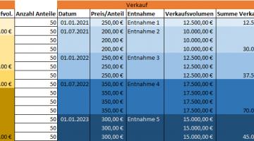 ETF-Steuerberechnung für Teilentnahmen nach FIFO-Prinzip