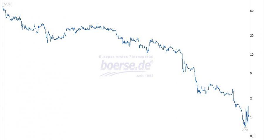 AGO-EnergieAnlagen-Aktie-als-Beispiel-fuer-Delisting
