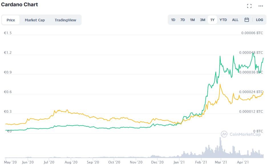 Bitcoin 1 Jahr Preisziel
