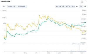 Dash vs. Bitcoin Chart