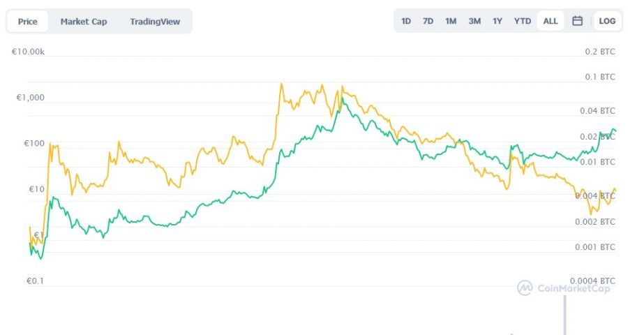 gewinne laufen lassen so gehen sie beim trend vor bitcoin vs bitcoin geldanlage