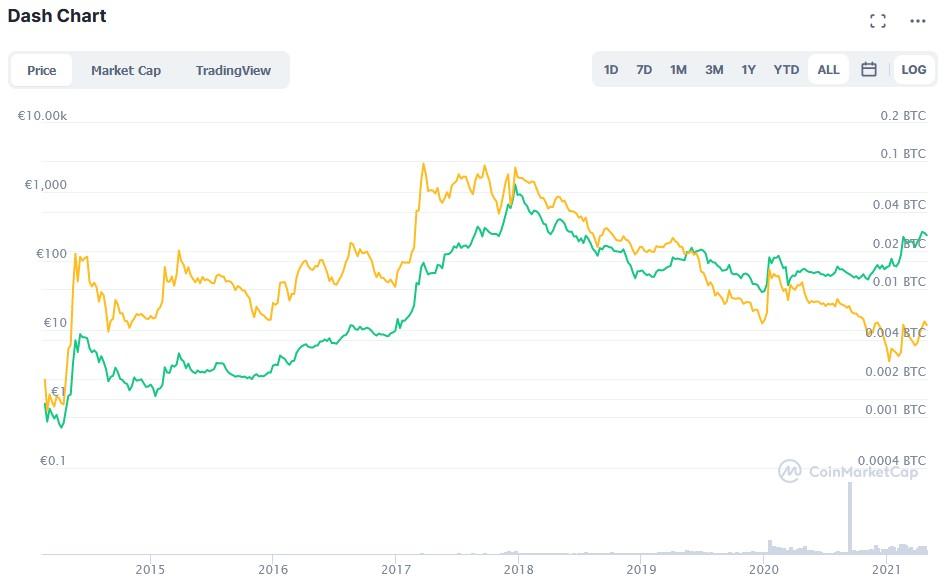 sollte ich in bitcoin oder dash investieren eztrader erfahrungen aus test