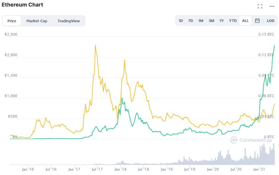 Ethereum vs. Bitcoin seit 2016