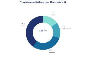 Vermögensaufteilung zum Renteneintritt mit Immobilie