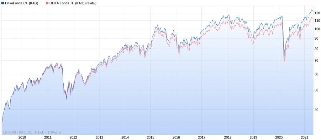 Vergleich im Chart – Unterschied DekaFonds CF und DekaFonds TF Fonds
