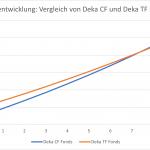 Wertentwicklung Vergleich von Deka CF und Deka TF Fonds