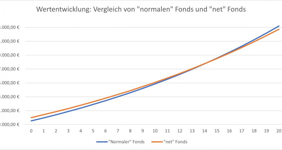 Wertentwicklung Vergleich von normalen Fonds und -net Fonds