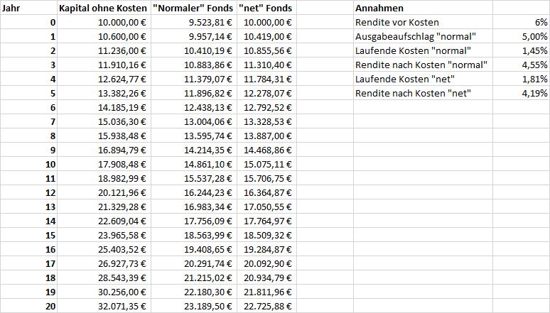 Zahlen und Annahmen für den Vergleich von normalen und -net Fonds