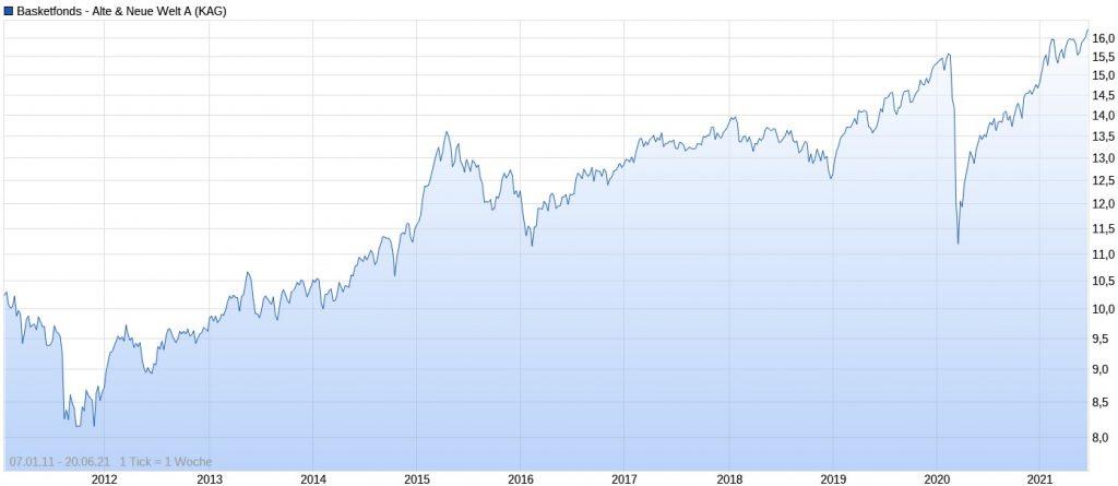 Basketfonds - Alte & Neue Welt A Chart