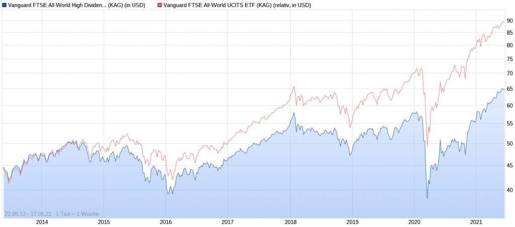 Chart-Vergleich von Vanguard FTSE All-World High Dividend Yield UCITS ETF und Vanguard FTSE All-World UCITS ETF