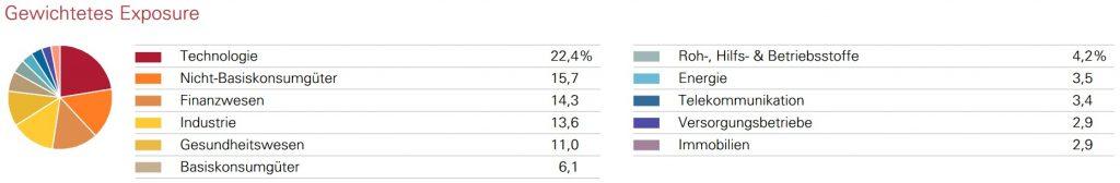 Gewichtetes Exposure des Vanguard FTSE All-World UCITS ETF