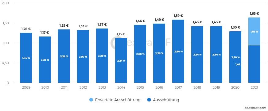 Deka DAX (ausschüttend) UCITS ETF Ausschüttungen Dividenden